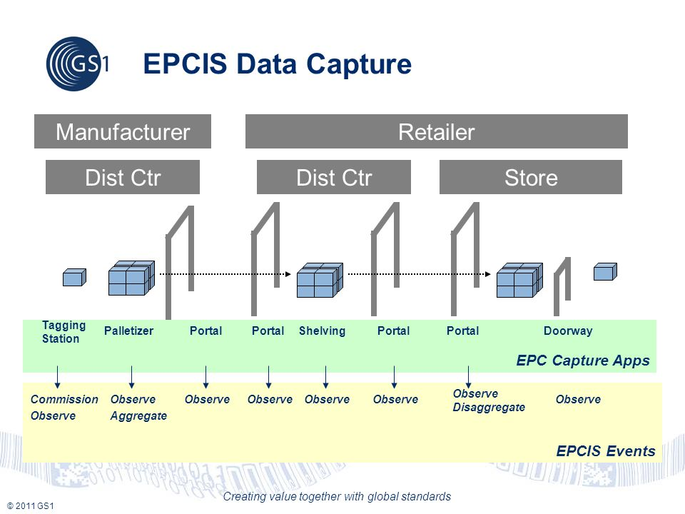 © 2011 GS1 Creating value together with global standards EPCIS Events EPC Capture Apps EPCIS Data Capture PalletizerPortal Shelving Commission Observe Aggregate Observe Observe Disaggregate Observe Doorway Observe ManufacturerRetailer Dist Ctr Store Tagging Station