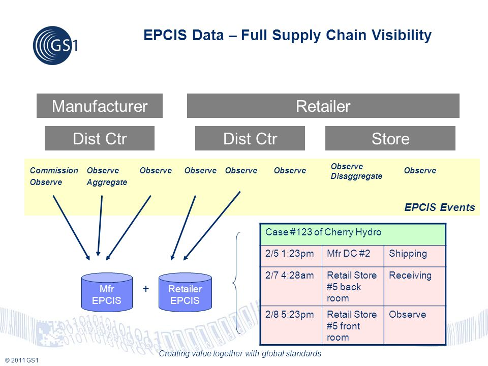 © 2011 GS1 Creating value together with global standards EPCIS Events EPCIS Data – Full Supply Chain Visibility Commission Observe Aggregate Observe Observe Disaggregate Observe ManufacturerRetailer Dist Ctr Store Case #123 of Cherry Hydro 2/5 1:23pmMfr DC #2Shipping 2/7 4:28amRetail Store #5 back room Receiving 2/8 5:23pmRetail Store #5 front room Observe Mfr EPCIS Retailer EPCIS +