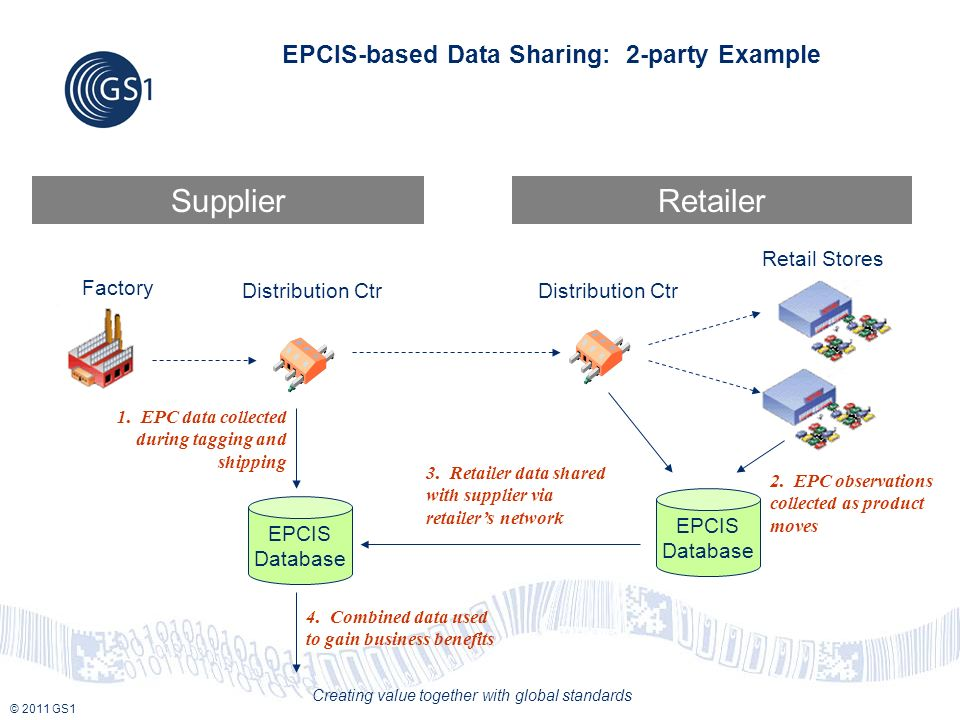 © 2011 GS1 Creating value together with global standards EPCIS-based Data Sharing: 2-party Example SupplierRetailer Factory Distribution Ctr Retail St