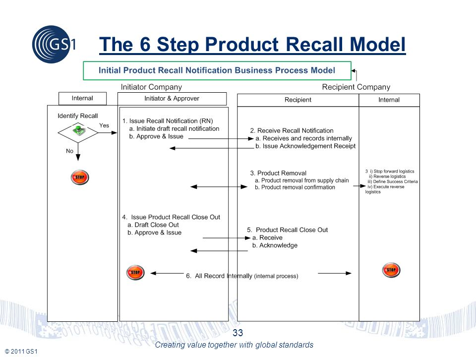 © 2011 GS1 Creating value together with global standards The 6 Step Product Recall Model 33