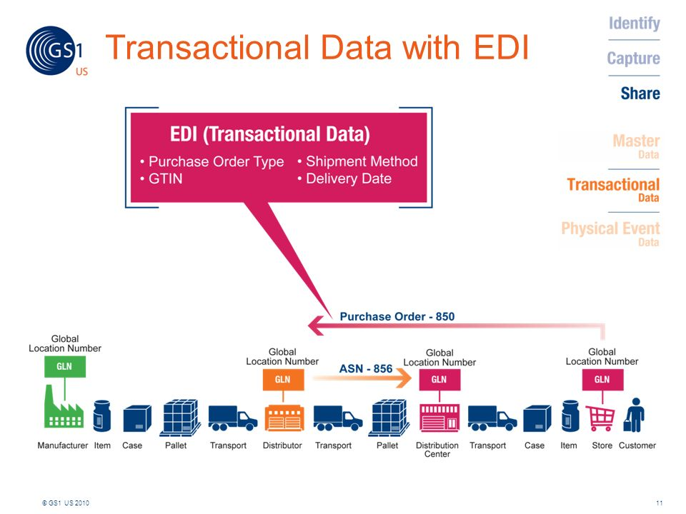 Transactional Data with EDI 11© GS1 US 2010