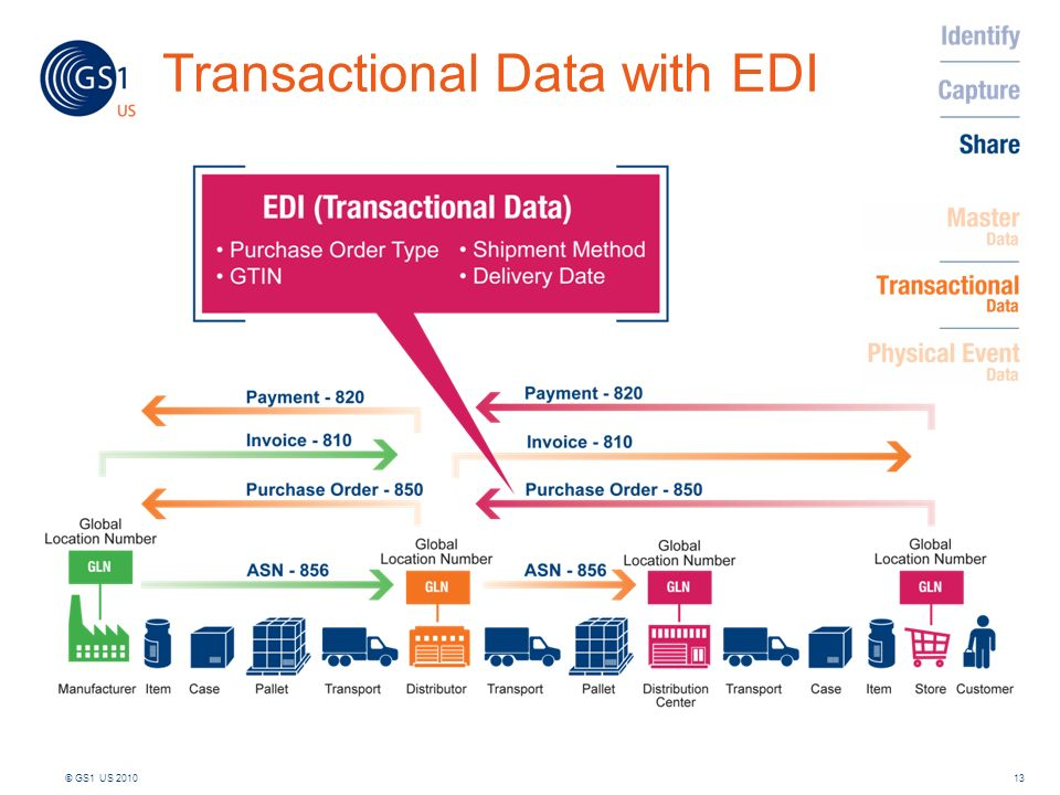 Transactional Data with EDI 13© GS1 US 2010