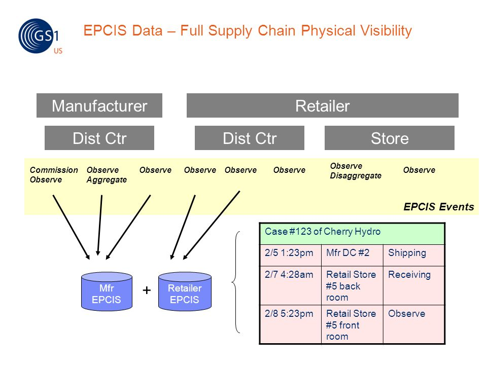 EPCIS Events EPCIS Data – Full Supply Chain Physical Visibility Commission Observe Aggregate Observe Observe Disaggregate Observe ManufacturerRetailer