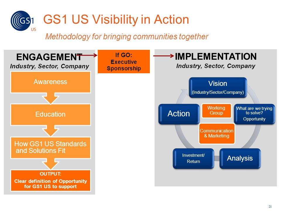 IMPLEMENTATION Industry, Sector, Company ENGAGEMENT Industry, Sector, Company GS1 US Visibility in Action Methodology for bringing communities togethe