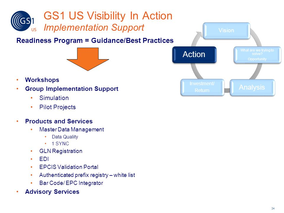 Vision What are we trying to solve? Opportunity Analysis Investment/ Return Action GS1 US Visibility In Action Implementation Support Readiness Progra