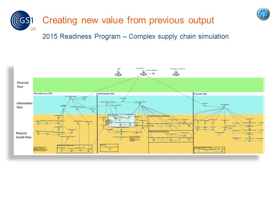 Creating new value from previous output 2015 Readiness Program – Complex supply chain simulation 35