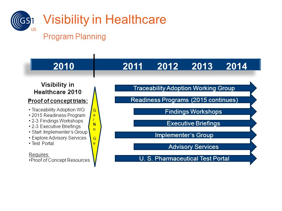 Visibility in Healthcare Program Planning Visibility in Healthcare 2010 Proof of concept trials: Traceability Adoption WG 2015 Readiness Program 2-3 F