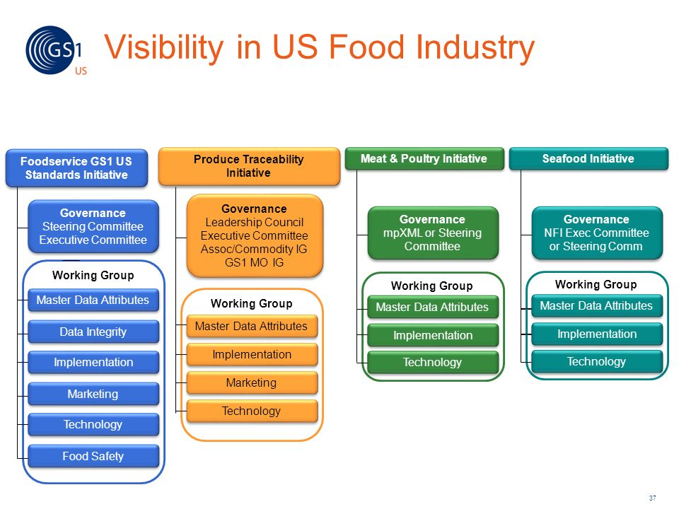 Working Group Visibility in US Food Industry Foodservice GS1 US Standards Initiative Governance Steering Committee Executive Committee Governance Stee