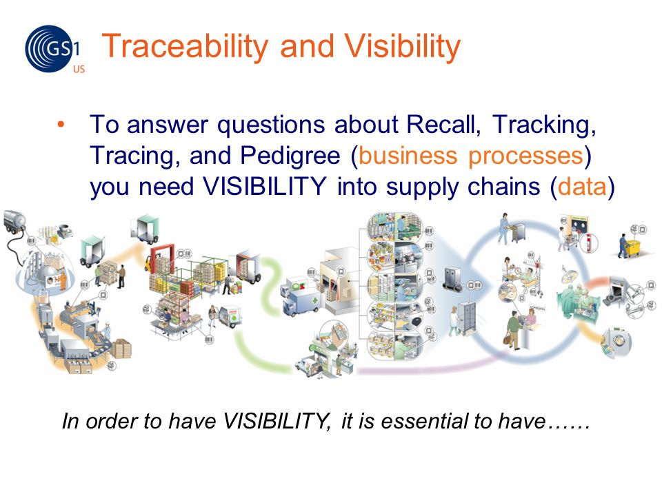 Traceability and Visibility To answer questions about Recall, Tracking, Tracing, and Pedigree (business processes) you need VISIBILITY into supply cha