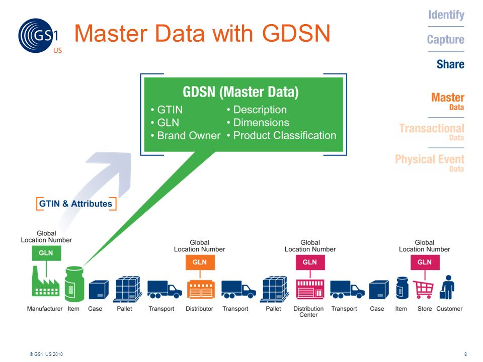 Master Data with GDSN 8© GS1 US 2010