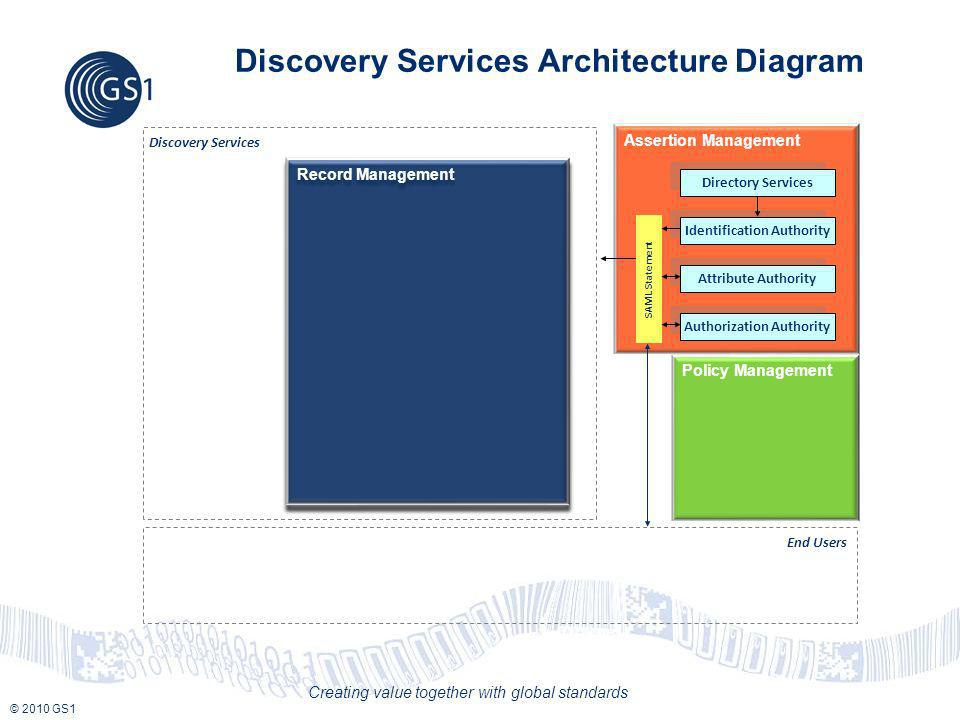 © 2010 GS1 Creating value together with global standards End Users Discovery Services Architecture Diagram Discovery Services Record Management Assertion Management Policy Management SAML Statement Identification Authority Attribute Authority Authorization Authority Directory Services