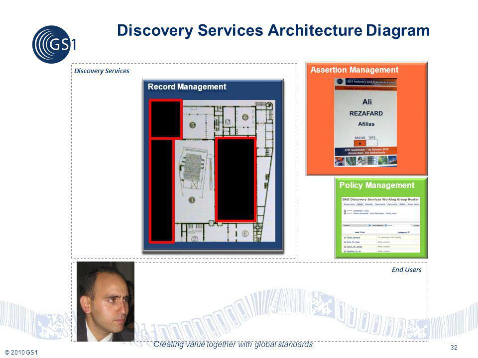 © 2010 GS1 Creating value together with global standards End Users Discovery Services Architecture Diagram Discovery Services Record Management Assertion Management Policy Management 32