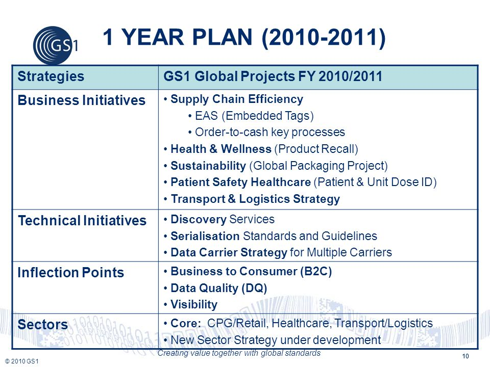 © 2010 GS1 Creating value together with global standards 10 1 YEAR PLAN (2010-2011) StrategiesGS1 Global Projects FY 2010/2011 Business Initiatives Su