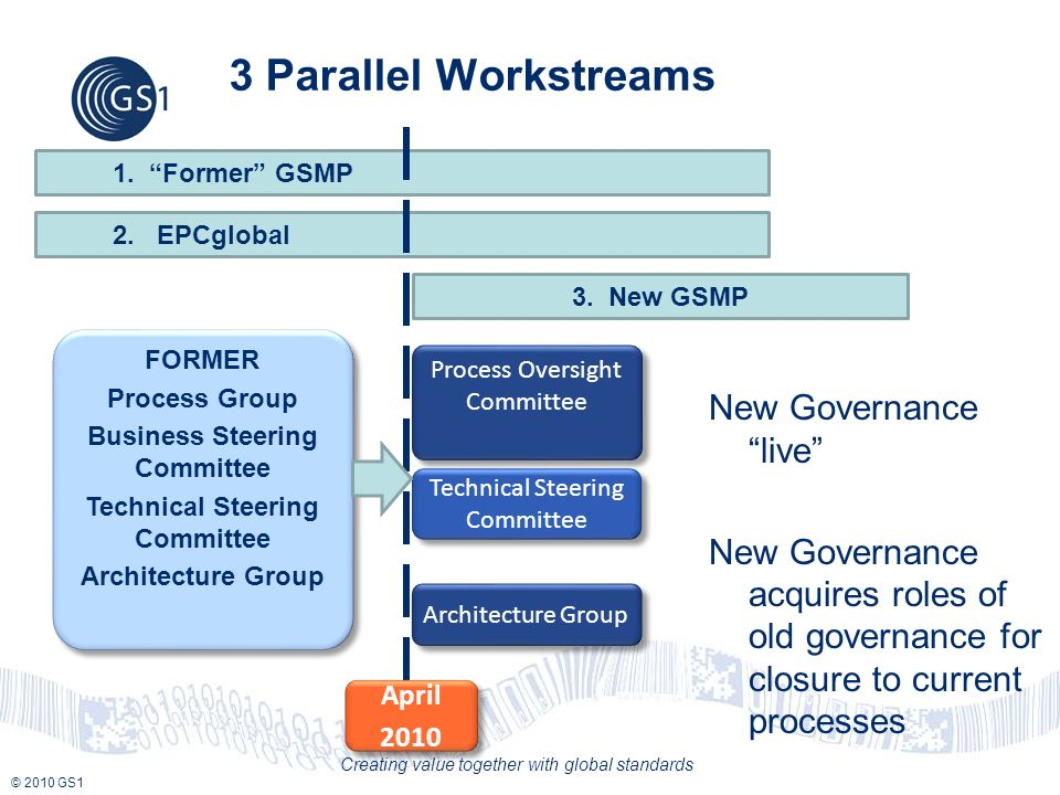 © 2010 GS1 Creating value together with global standards 3 Parallel Workstreams New Governance live New Governance acquires roles of old governance for closure to current processes Process Oversight Committee Technical Steering Committee Architecture Group FORMER Process Group Business Steering Committee Technical Steering Committee Architecture Group FORMER Process Group Business Steering Committee Technical Steering Committee Architecture Group 1.