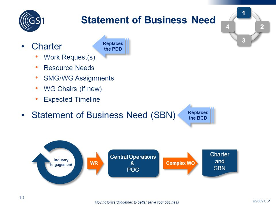Moving forward together, to better serve your business ©2009 GS1 10 Statement of Business Need Charter Work Request(s) Resource Needs SMG/WG Assignments WG Chairs (if new) Expected Timeline Statement of Business Need (SBN) 1 1 2 2 4 4 3 3 Complex WO Industry Engagement Central Operations & POC Central Operations & POC WR Replaces the PDD Replaces the BCD Charter and SBN