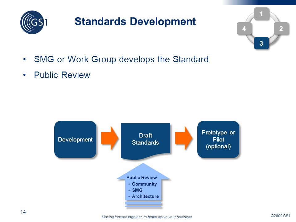 Moving forward together, to better serve your business ©2009 GS1 14 SMG or Work Group develops the Standard Public Review Standards Development 1 1 2 2 4 4 3 3 Draft Standards Draft Standards Development Prototype or Pilot (optional) Prototype or Pilot (optional) Public Review Community SMG Architecture Public Review Community SMG Architecture