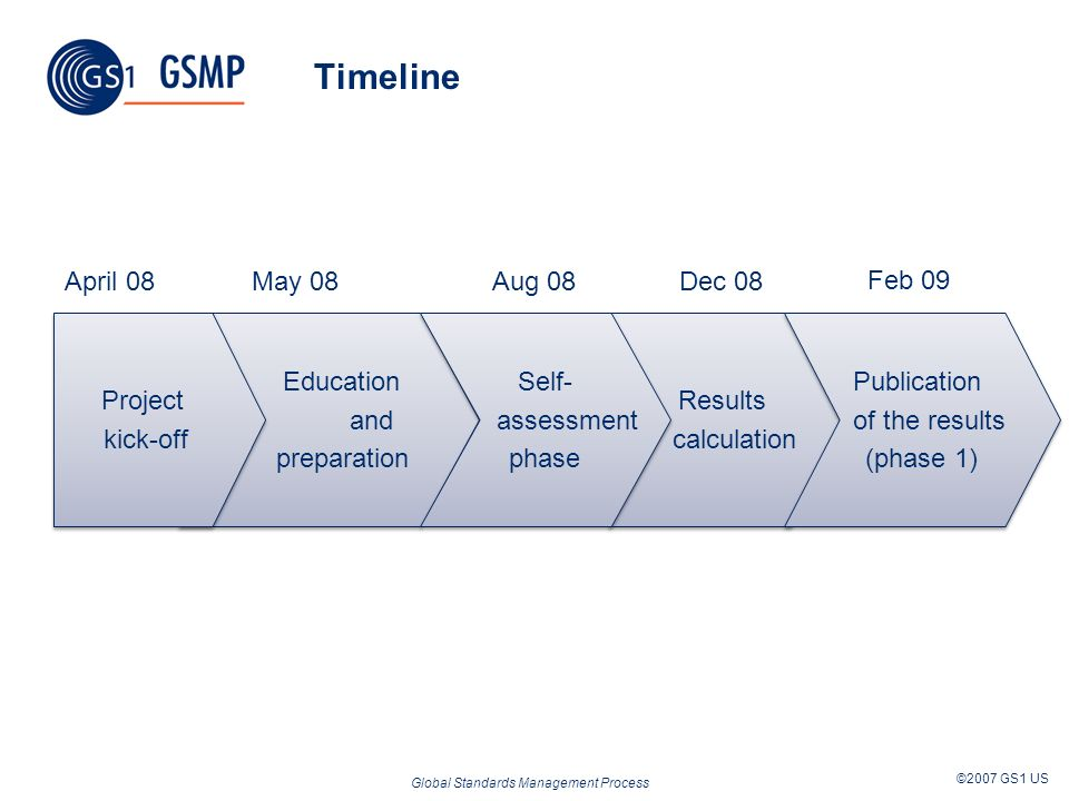 Global Standards Management Process ©2007 GS1 US Timeline Education and preparation Education and preparation Project kick-off Project kick-off Result