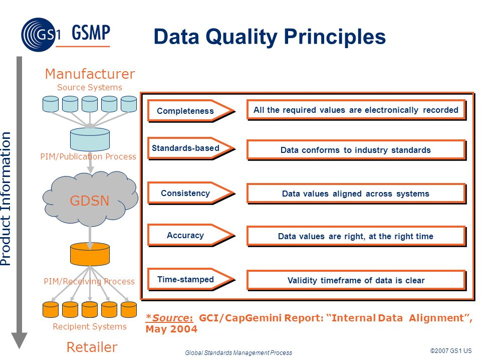 Global Standards Management Process ©2007 GS1 US Las 5 dimensiones de la calidad de datos*: Completeness All the required values are electronically re