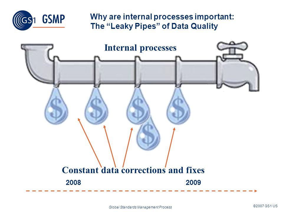 Global Standards Management Process ©2007 GS1 US Why are internal processes important: The Leaky Pipes of Data Quality 2008 2009 Process Constant data