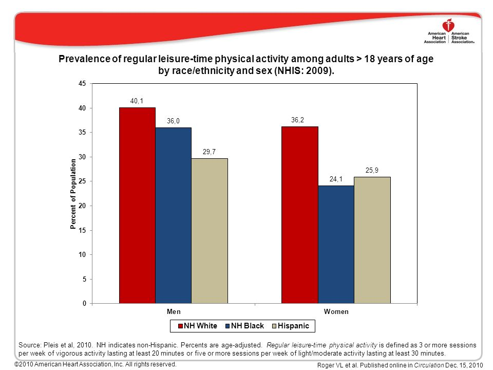 Prevalence of regular leisure-time physical activity among adults > 18 years of age by race/ethnicity and sex (NHIS: 2009).