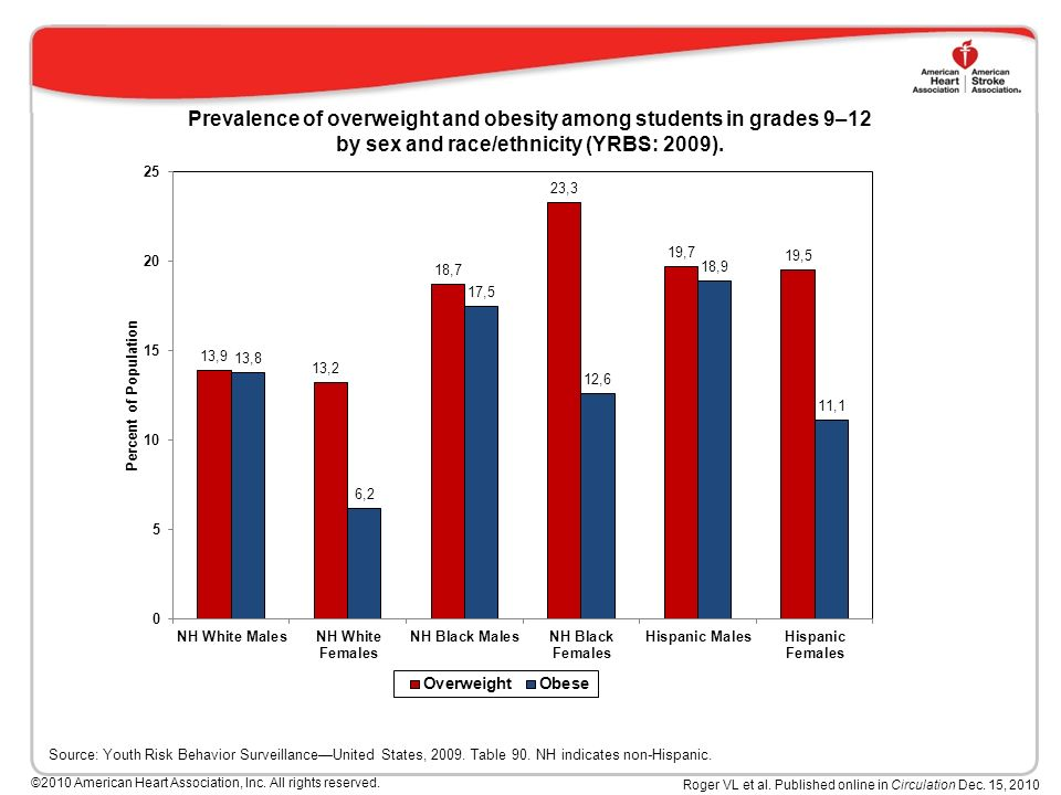 Prevalence of overweight and obesity among students in grades 9–12 by sex and race/ethnicity (YRBS: 2009).