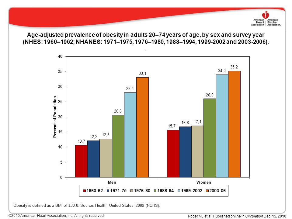Age-adjusted prevalence of obesity in adults 20–74 years of age, by sex and survey year (NHES: 1960–1962; NHANES: 1971–1975, 1976–1980, 1988–1994, and )..