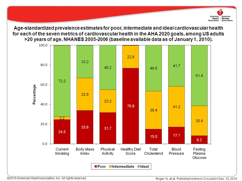 Age-standardized prevalence estimates for poor, intermediate and ideal cardiovascular health for each of the seven metrics of cardiovascular health in the AHA 2020 goals, among US adults >20 years of age, NHANES (baseline available data as of January 1, 2010).