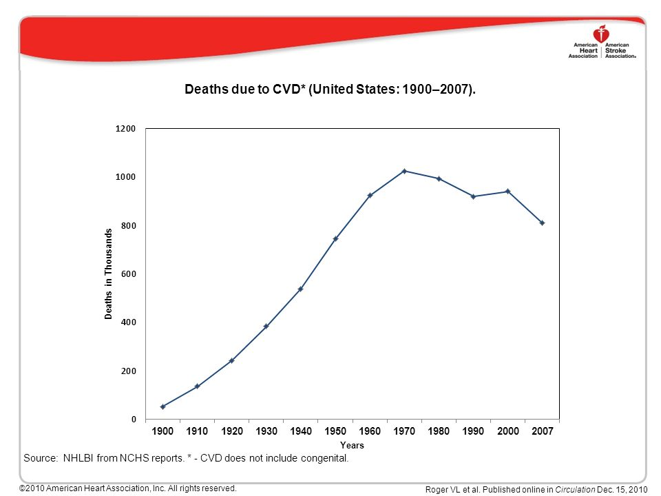 Deaths due to CVD* (United States: 1900–2007). Source: NHLBI from NCHS reports.