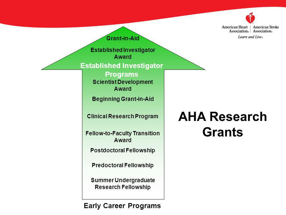 AHA Research Grants Summer Undergraduate Research Fellowship Predoctoral Fellowship Postdoctoral Fellowship Fellow-to-Faculty Transition Award Clinical Research Program Beginning Grant-in-Aid Scientist Development Award Early Career Programs Established Investigator Programs Grant-in-Aid Established Investigator Award