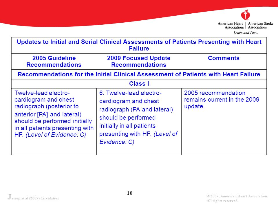 J essup et al (2009) Circulation © 2009, American Heart Association. All rights reserved. 10 Updates to Initial and Serial Clinical Assessments of Pat