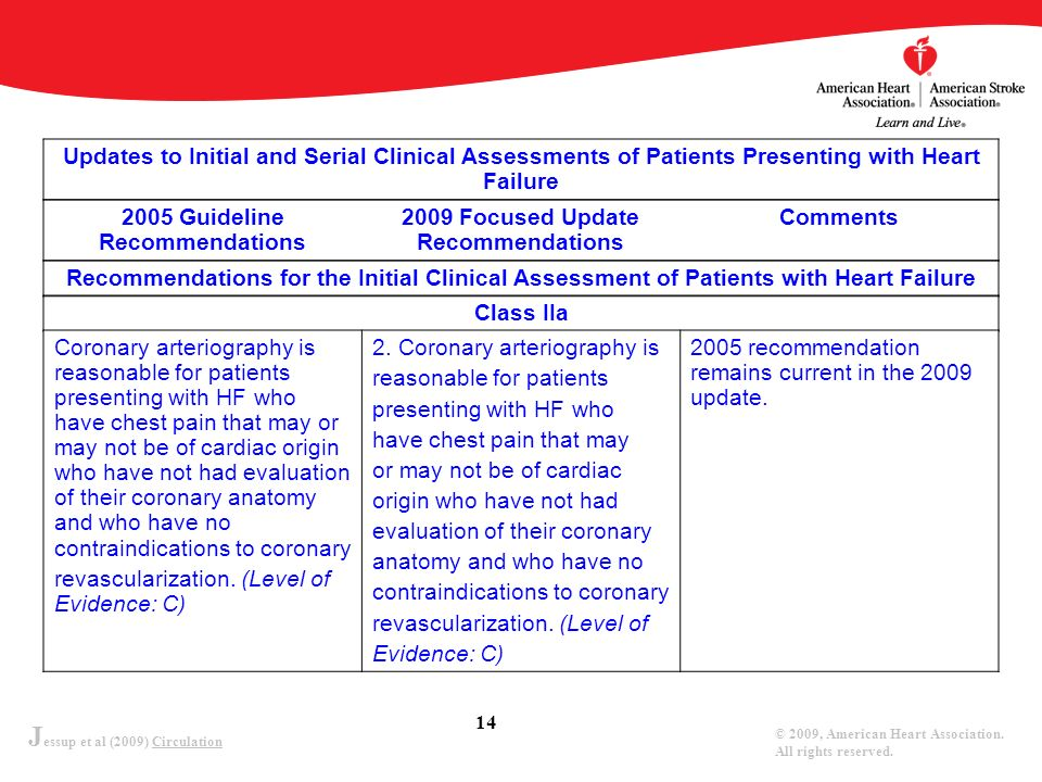 J essup et al (2009) Circulation © 2009, American Heart Association. All rights reserved. 14 Updates to Initial and Serial Clinical Assessments of Pat