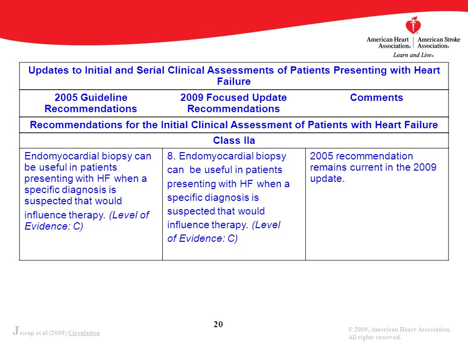J essup et al (2009) Circulation © 2009, American Heart Association. All rights reserved. 20 Updates to Initial and Serial Clinical Assessments of Pat