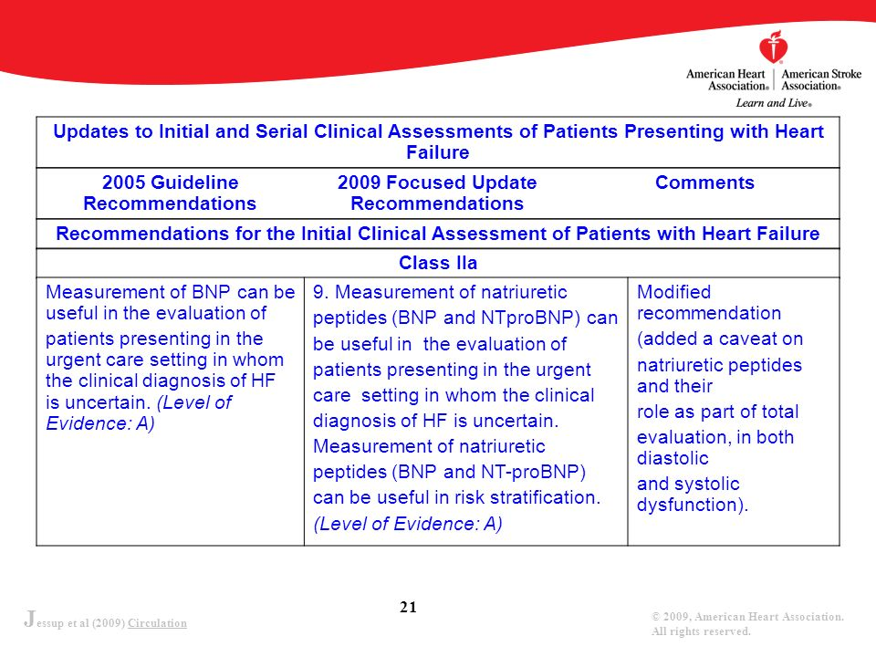 J essup et al (2009) Circulation © 2009, American Heart Association. All rights reserved. 21 Updates to Initial and Serial Clinical Assessments of Pat