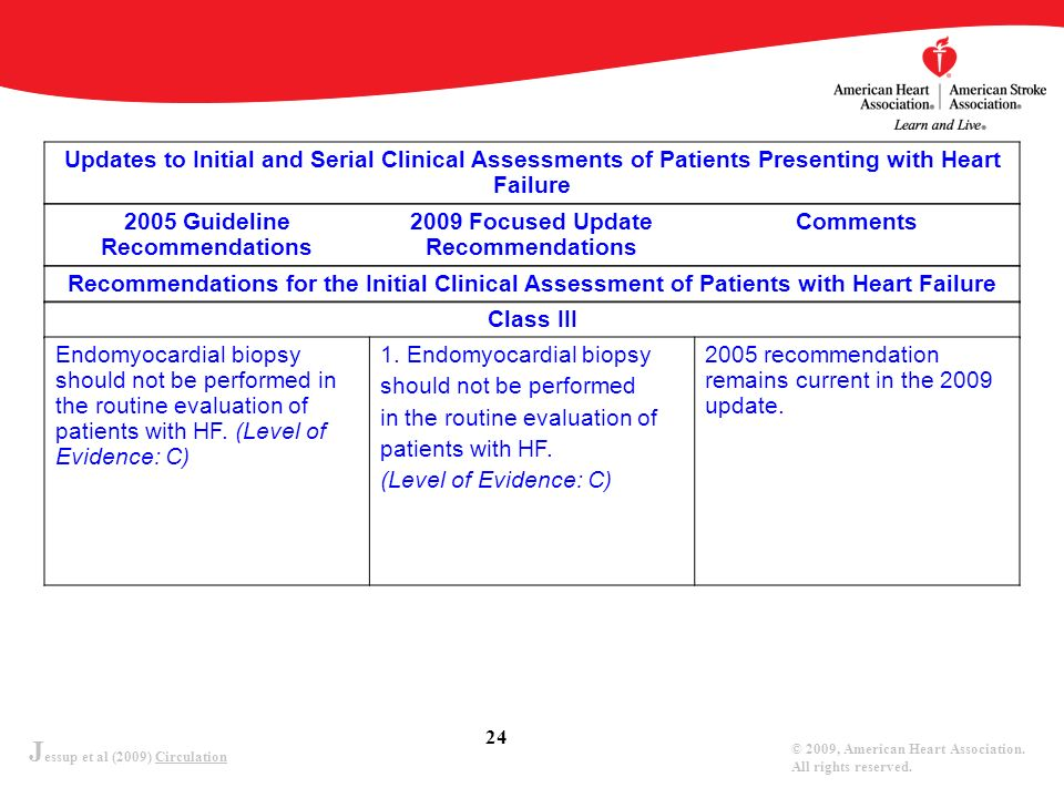 J essup et al (2009) Circulation © 2009, American Heart Association. All rights reserved. 24 Updates to Initial and Serial Clinical Assessments of Pat