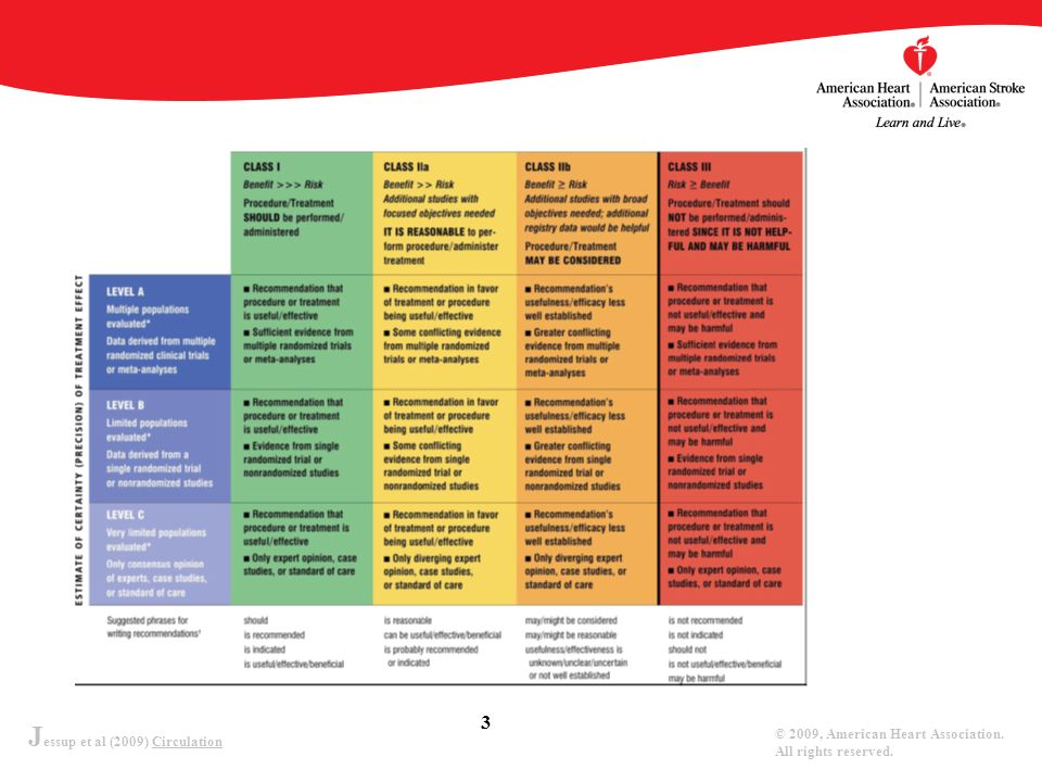 J essup et al (2009) Circulation © 2009, American Heart Association. All rights reserved. 3