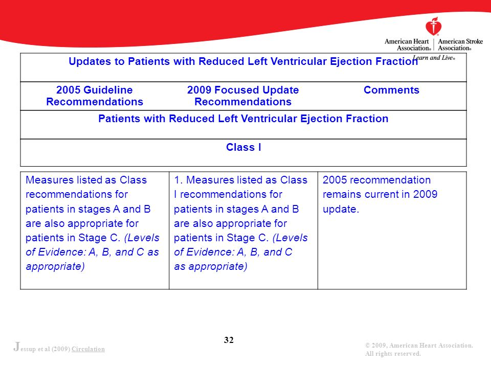 J essup et al (2009) Circulation © 2009, American Heart Association. All rights reserved. 32 Updates to Patients with Reduced Left Ventricular Ejectio