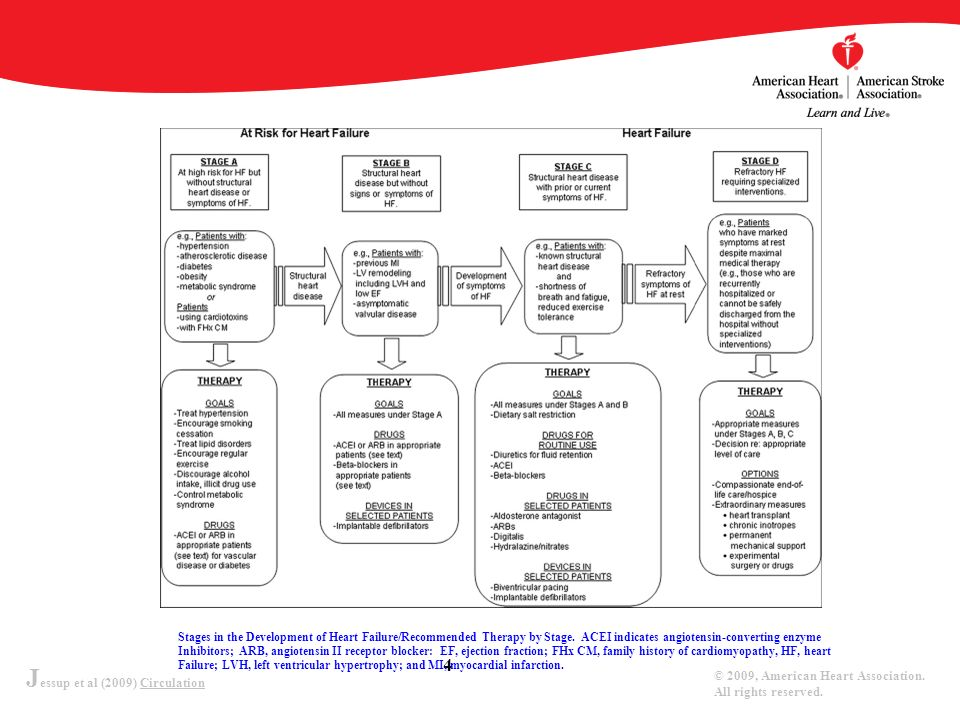 J essup et al (2009) Circulation © 2009, American Heart Association. All rights reserved. 4 Stages in the Development of Heart Failure/Recommended The
