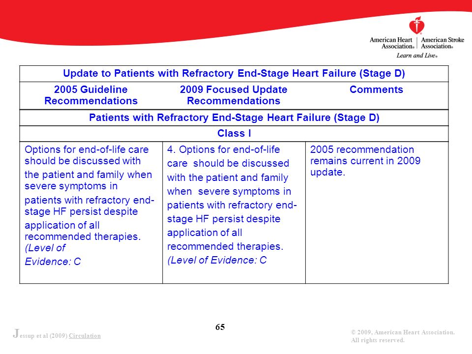 J essup et al (2009) Circulation © 2009, American Heart Association. All rights reserved. 65 Options for end-of-life care should be discussed with the