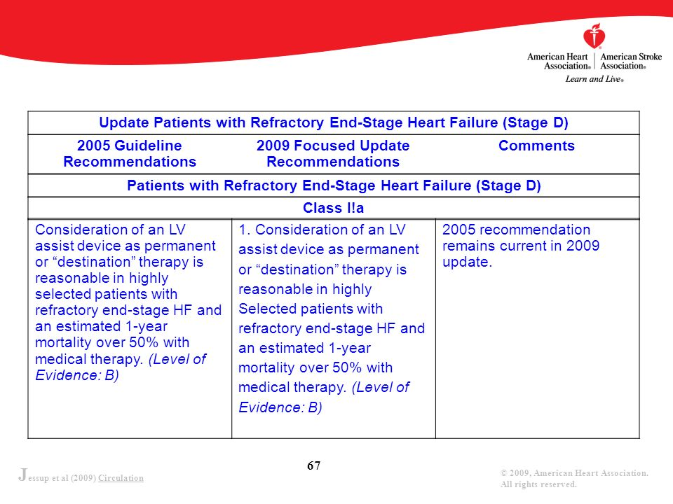 J essup et al (2009) Circulation © 2009, American Heart Association. All rights reserved. 67 Consideration of an LV assist device as permanent or dest