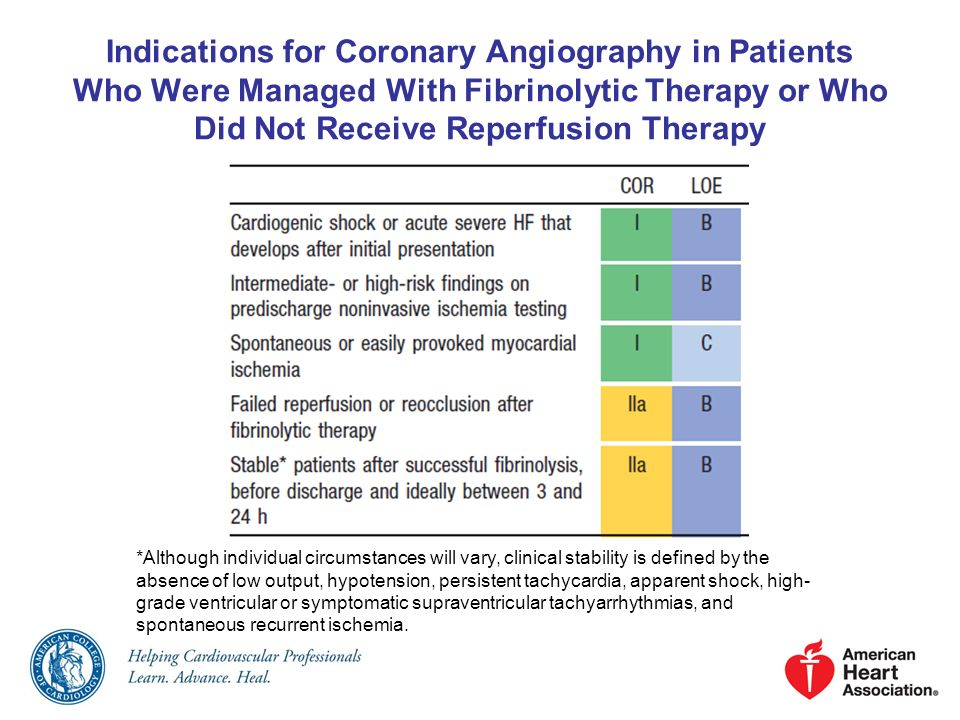 Indications for Coronary Angiography in Patients Who Were Managed With Fibrinolytic Therapy or Who Did Not Receive Reperfusion Therapy *Although indiv