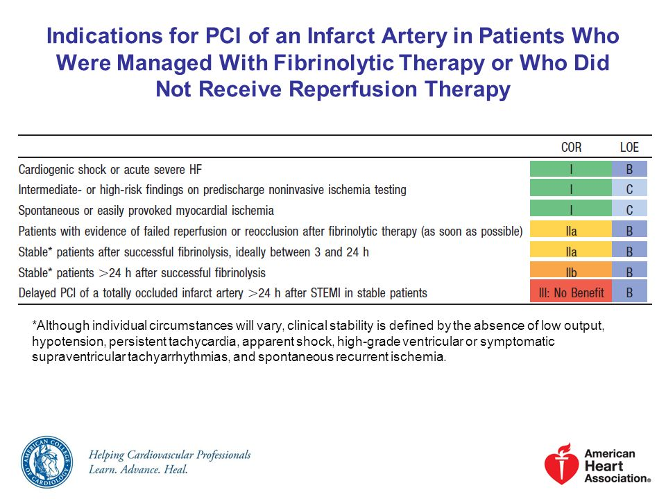 Indications for PCI of an Infarct Artery in Patients Who Were Managed With Fibrinolytic Therapy or Who Did Not Receive Reperfusion Therapy *Although i