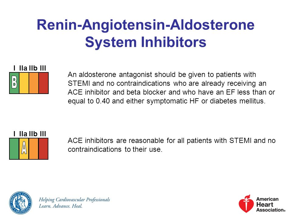 Renin-Angiotensin-Aldosterone System Inhibitors An aldosterone antagonist should be given to patients with STEMI and no contraindications who are alre