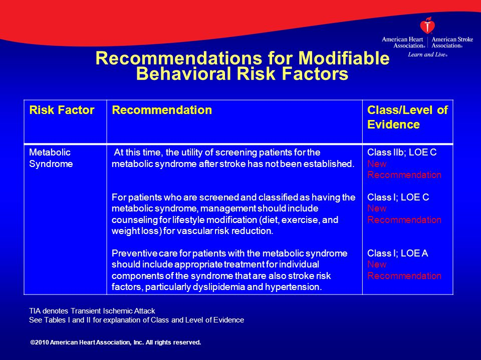 Recommendations for Modifiable Behavioral Risk Factors Risk FactorRecommendationClass/Level of Evidence Metabolic Syndrome At this time, the utility o