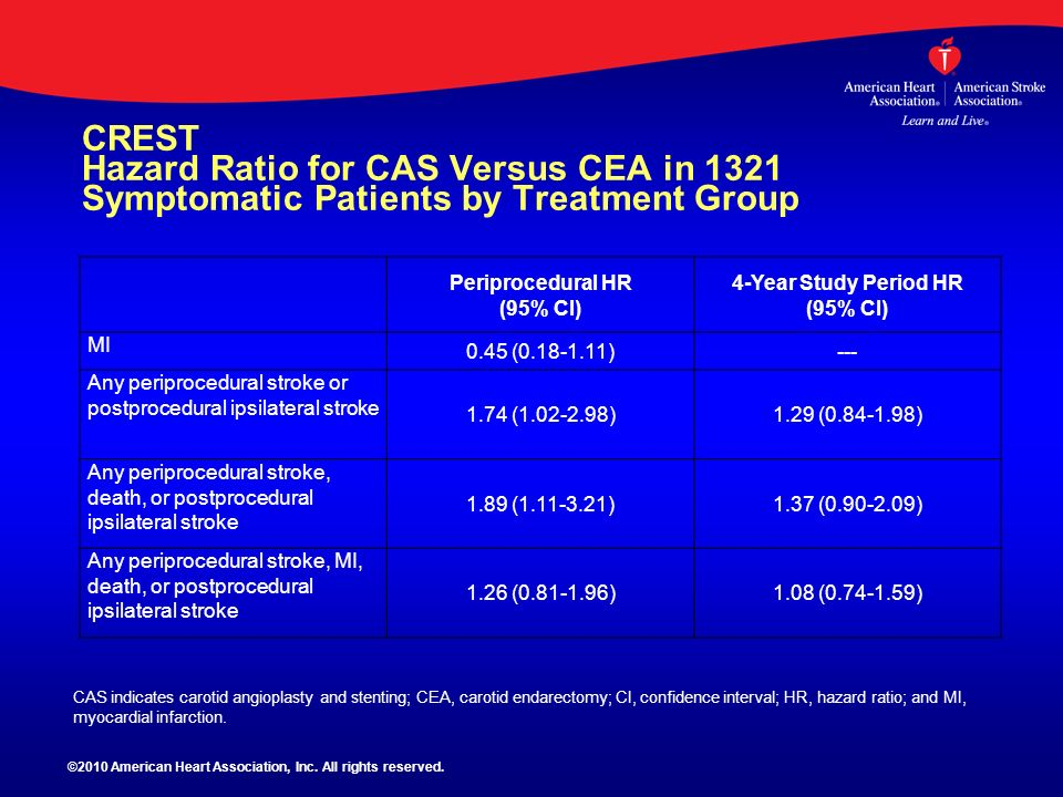 CREST Hazard Ratio for CAS Versus CEA in 1321 Symptomatic Patients by Treatment Group Periprocedural HR (95% CI) 4-Year Study Period HR (95% CI) MI 0.