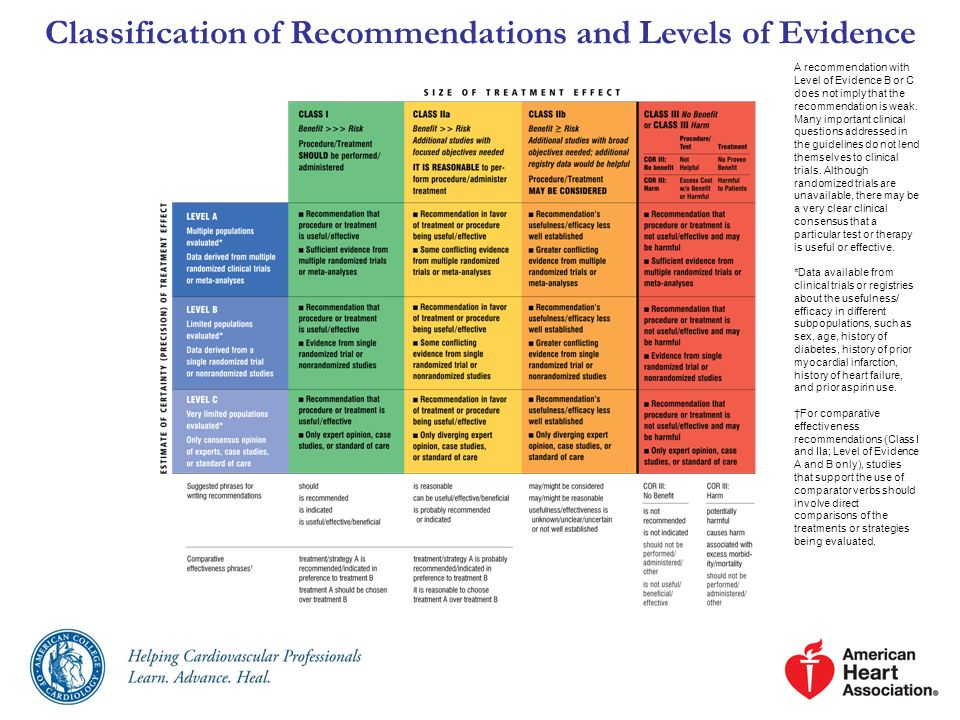 Classification of Recommendations and Levels of Evidence A recommendation with Level of Evidence B or C does not imply that the recommendation is weak