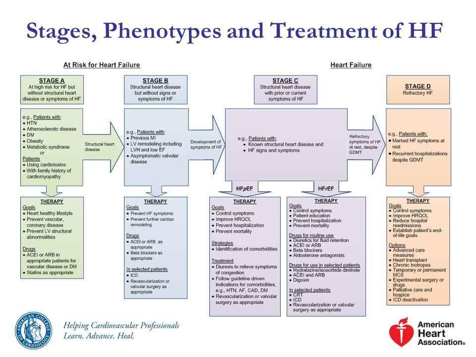 Pharmacological Treatment for Stage C HFpEF (cont.) Management of AF according to published clinical practice guidelines in patients with HFpEF is reasonable to improve symptomatic HF.