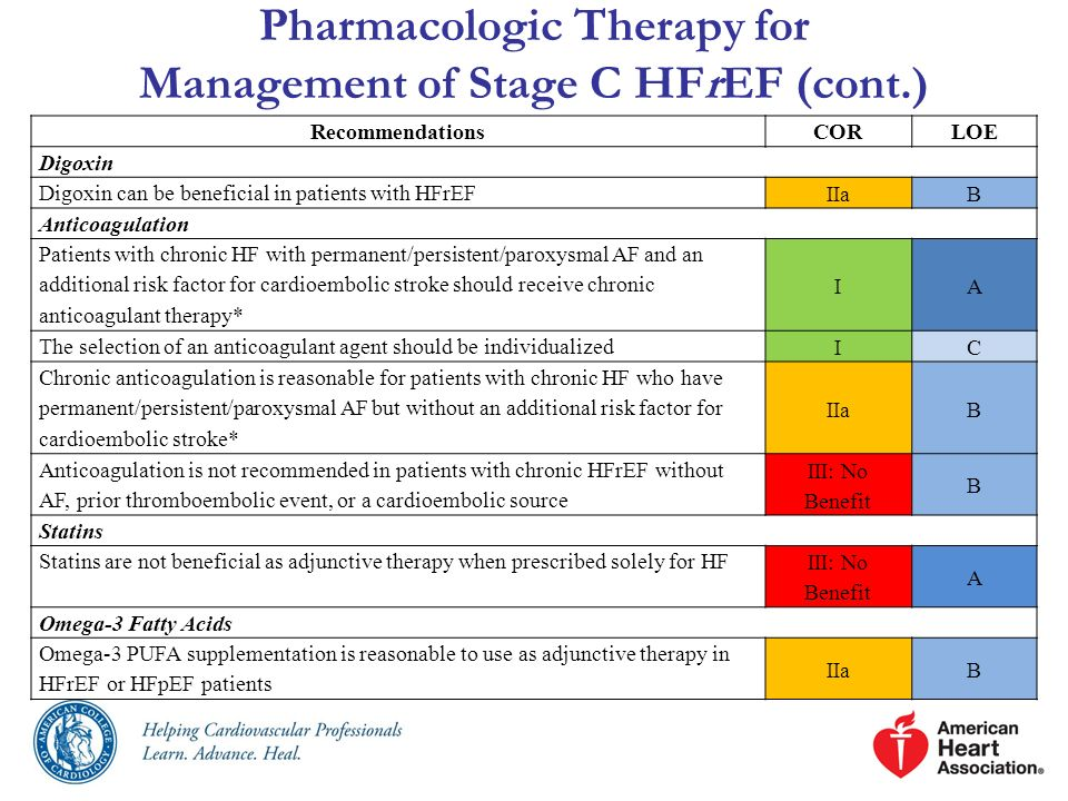 Pharmacologic Therapy for Management of Stage C HFrEF (cont.) RecommendationsCORLOE Digoxin Digoxin can be beneficial in patients with HFrEF IIaB Anti