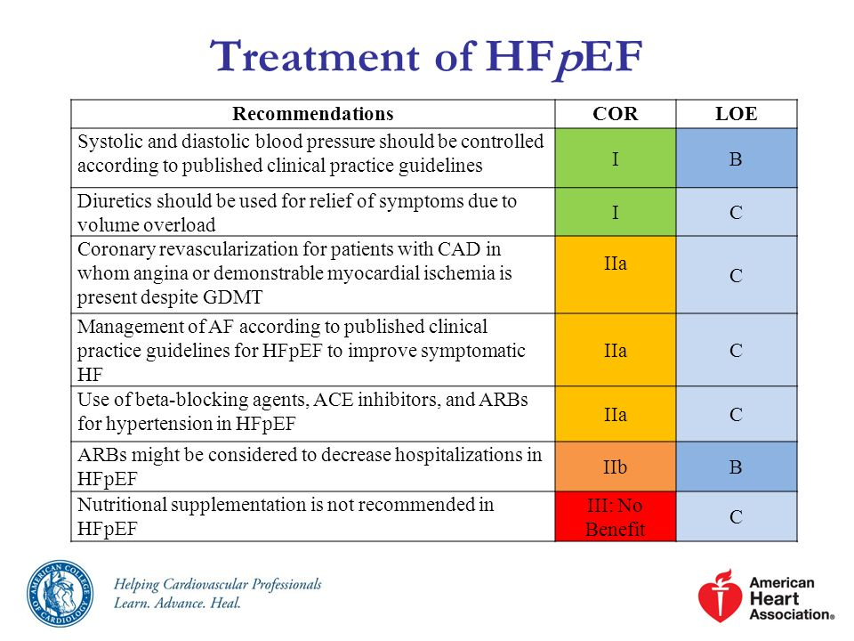 Treatment of HFpEF RecommendationsCORLOE Systolic and diastolic blood pressure should be controlled according to published clinical practice guideline