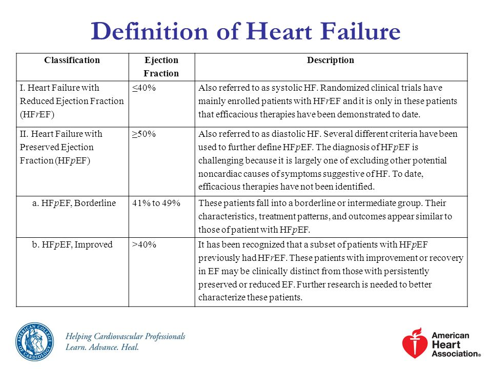 Definition of Heart Failure Classification Ejection Fraction Description I. Heart Failure with Reduced Ejection Fraction (HFrEF) 40% Also referred to