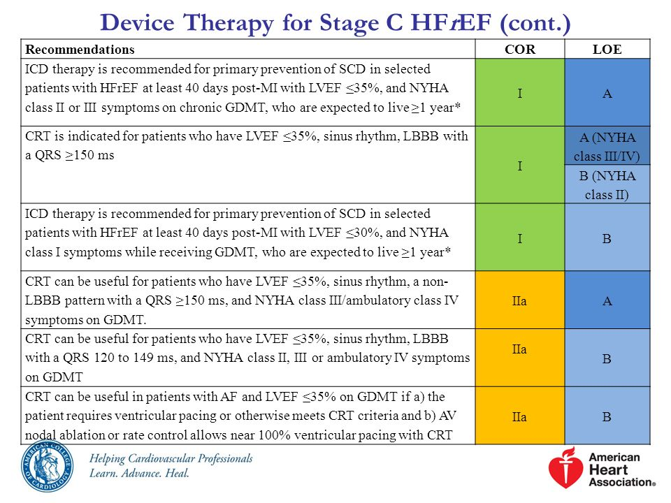 Device Therapy for Stage C HFrEF (cont.) RecommendationsCORLOE ICD therapy is recommended for primary prevention of SCD in selected patients with HFrE